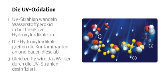 Obwohl erweiterte Oxidationsverfahren und insbesondere die Kombination von UV-Behandlung und Wasserstoffperoxid bereits seit den 70er Jahren bekannt sind, konnten sich diese nicht in der Wasseraufbereitung durchsetzen. Trojan hat jedoch das Potential dieser Technologie frühzeitig erkannt und während der letzten 10 Jahre kontinuierlich weiterentwickelt und optimiert.