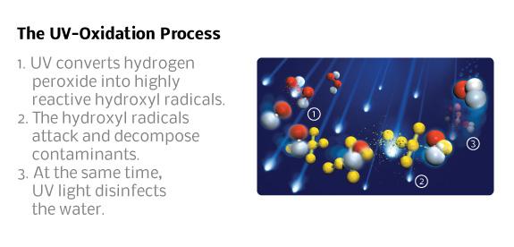 Uv Oxidation Process Environmental Contaminant Treatment